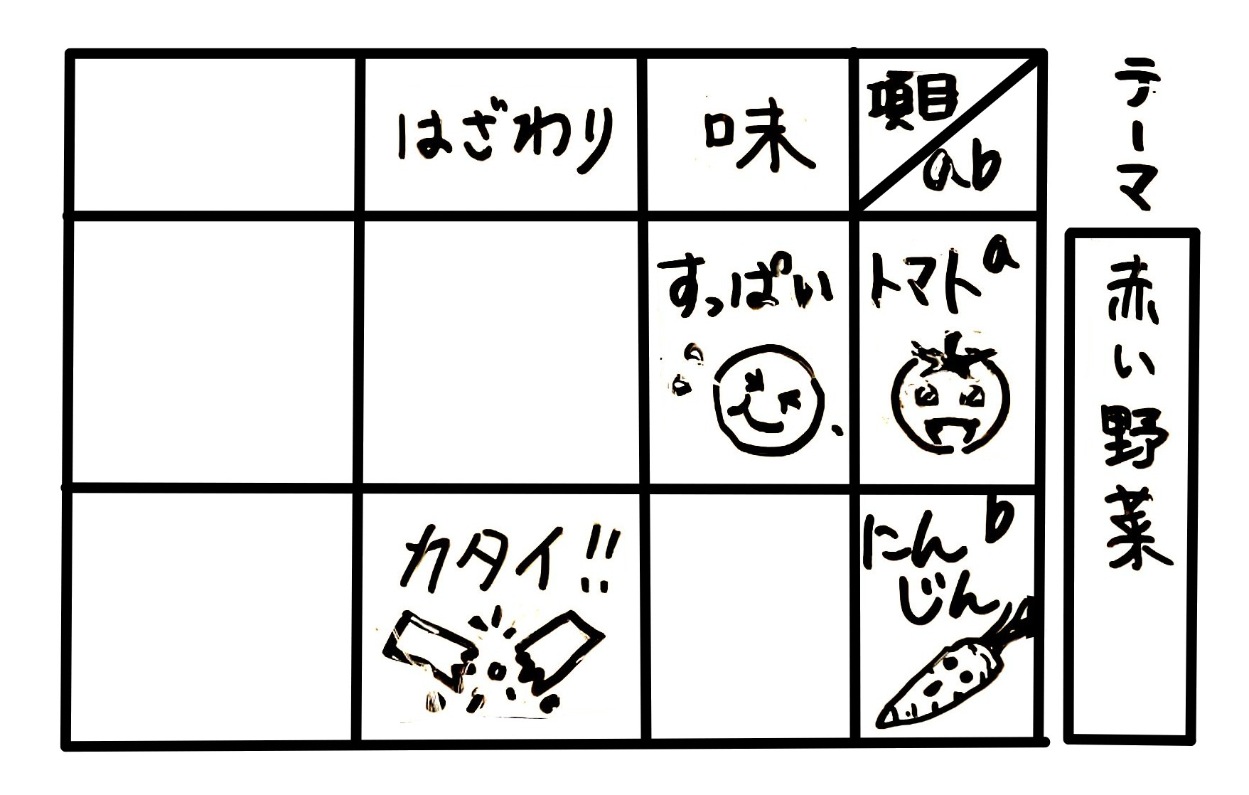 作成途中の対比作文(対比表)
