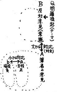 説明的文章(論説文)の構造図